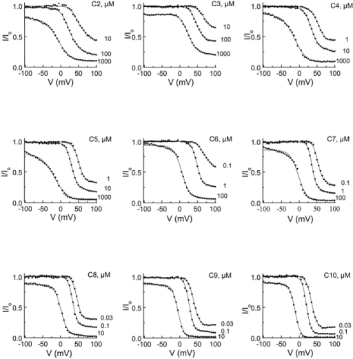 Voltage dependence of channel block by a series of intracellular diamines. The fractions of unblocked current in the presence of various diamines (DMC2 through DMC10, labeled C2 through C10) at the indicated concentrations were plotted as a function of membrane voltage. The curves superimposed on the data are fits of . From each fit, the current at a given voltage was normalized to the value at −100 mV.