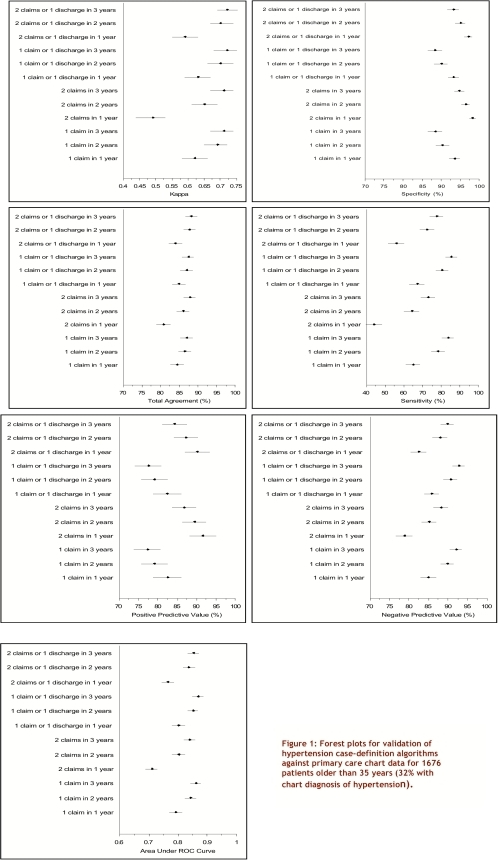 Forest plots for validation of hypertension case-definition algorithms against primary care chart data for 1676 patients older than 35 years (32% with chart diagnosis of hypertension)