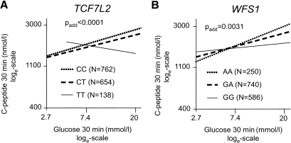 Association between C-peptide levels at 30 min of the OGTT and glucose levels at 30 min during the OGTT by TCF7L2 SNP rs7903146 (A) and WFS1 SNP rs10010131 (B). Lines represent regression lines. Data were loge-transformed prior to statistical analysis. C-peptide data are adjusted for sex, age, and BMI by multivariate linear regression analysis.