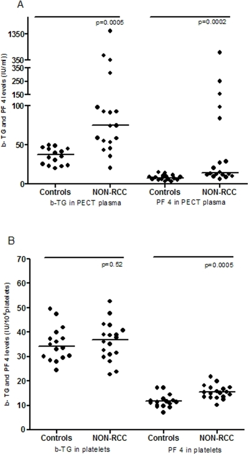 Scatter plot presentation of the distribution of β-TG and PF4.A) β-TG and PF4 measured in PECT plasma of cancer patients compared to controls. B) β-TG and PF4 measured in platelets of cancer patients compared to controls. Bars represent the medians.