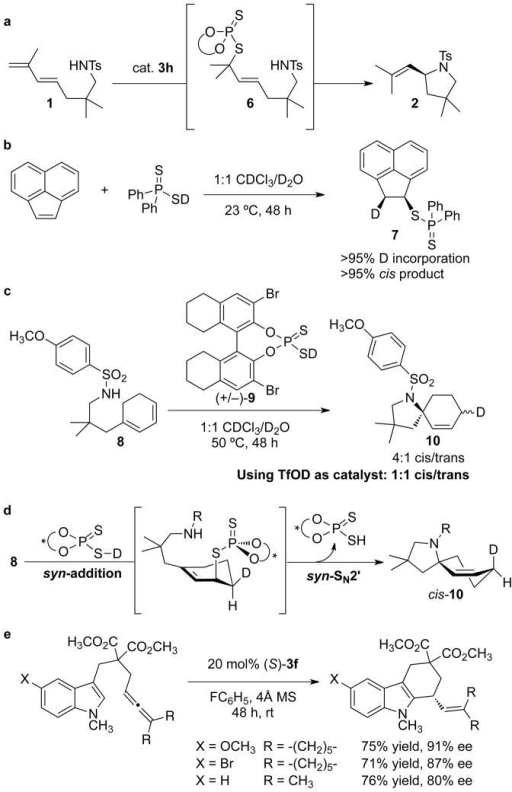Experiments to elucidate the reaction mechanism and application to indole nucleophiles(a) Proposed reaction mechanism involving a covalently bound catalyst-substrate intermediate that undergoes SN2′ displacement. (b) Addition of an achiral dithiophosphinic acid across an olefin proceeds with syn stereoselectivity. (c) Reaction of a cyclic substrate using deuterated catalyst reveals 1,4-syn-stereoselectivity. (d) The overall mechanistic picture suggested by these experiments involves initial syn-addition of the S-H(D) bond across the olefin, followed by syn-SN2′ displacement. R = SO2(4-CH3O-C6H4). (e) Dithiophosphoric acid-catalyzed hydroarylation of indole derivatives; MS = molecular sieves.