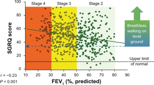 Relationship between health status as measured by the SGRQ, and FEV1 and GOLD stage. Patients' perception of symptoms and health-related quality of life, as assessed by the SGRQ, were not well correlated with objective pulmonary function measurements, such as FEV1 and GOLD stage.Adapted from Jones PW. Health status measurement in chronic obstructive pulmonary disease. Thorax. 2001;56:880–887 with permission from the BMJ Publishing Group Limited.17Abbreviations: SGRQ, St George's Respiratory Questionnaire; FEV1, forced expiratory volume in one second; GOLD, Global Initiative for Chronic Obstructive Lung Disease.
