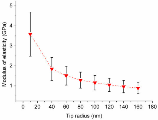 Dependence of modulus of elasticity in tip radius. The force curve data obtained with SPI measurements are used to calculate the modulus of elasticity with variable tip radii while all other parameters are kept constant.