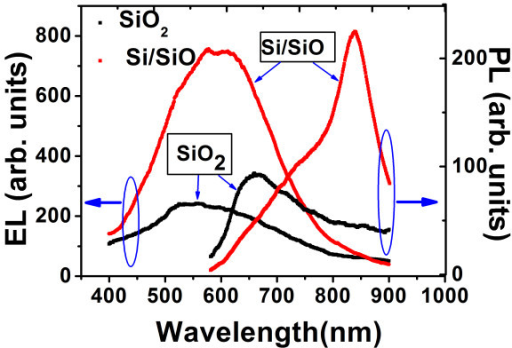 the pl and el spectra from one si sio sample and the sa open i