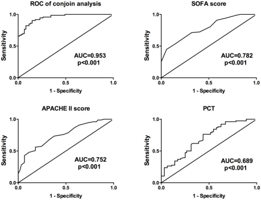 Receiver operating characteristic (ROC) curves for serum miRNAs and clinically used indicators for sepsis non-survivors (n = 73) and survivors (n = 93).Serum levels of miRNAs were quantified using real time qPCR. Each qPCR was done in triplicate in 96-well plates. Expression levels of the selected miRNAs were normalized to U6 snRNA and presented as fold-changes (2-ΔΔCt) above normal controls.