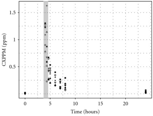 Exhaled m-xylene. Data from eight volunteers used in reverse dosimetry. The data points enclosed within the grey bar were excluded from the final exposure reconstruction simulations.