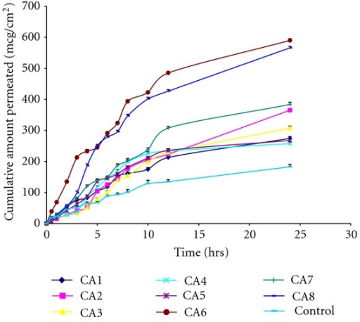 Permeation profile of formulations CA1 to CA8 in comparison with control through the rat abdominal skin.