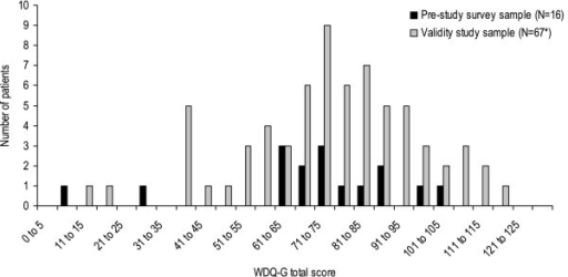 Distribution of WDQ-G total scores. Legend: N = sample size, WDQ-G = German version of the Whiplash Disability Questionnaire, * = three of 70 patients did not respond to all items of the questionnaire.