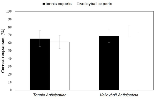Mean percentage of correct responses in the Tennis Anticipation and the Volleyball Anticipation condition of the tennis experts and the volleyball experts. Bars represent SD.
