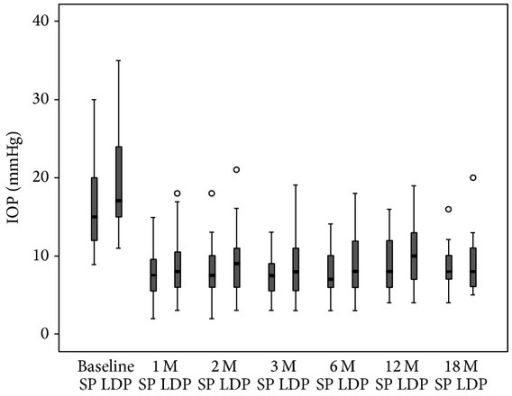 Posture-induced intraocular pressure (IOP) changes measured with an ICare rebound tonometer before and after trabeculectomy over an 18-month period. The IOPs in both the sitting and the lateral decubitus positions were decreased at every visit after the trabeculectomy (P < 0.01 every visit; Bonferroni test). The IOP in the lateral decubitus position was significantly increased (P < 0.05; paired t-test). The squares, upper bars, and lower bars indicate 25–75%, 95%, and 5% percentiles, respectively.