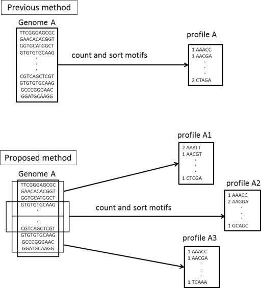Differences in the motif profiles between the NBC (previous) and NBC-MP (proposed) methods.NBC-MP (proposed) generates multiple profiles from each genome, whereas NBC (previous) generates a single profile for each genome.