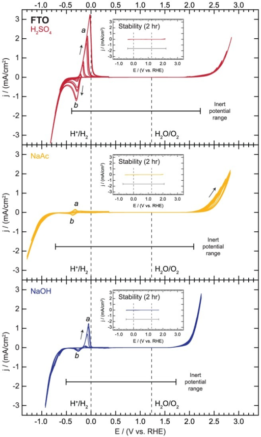 Electrochemical activity and inert potential range for fluorine-doped tin oxide (FTO).Inset for each electrolyte shows polarization curves for continuous cycling within the inert potential range for a period of 2 hours.