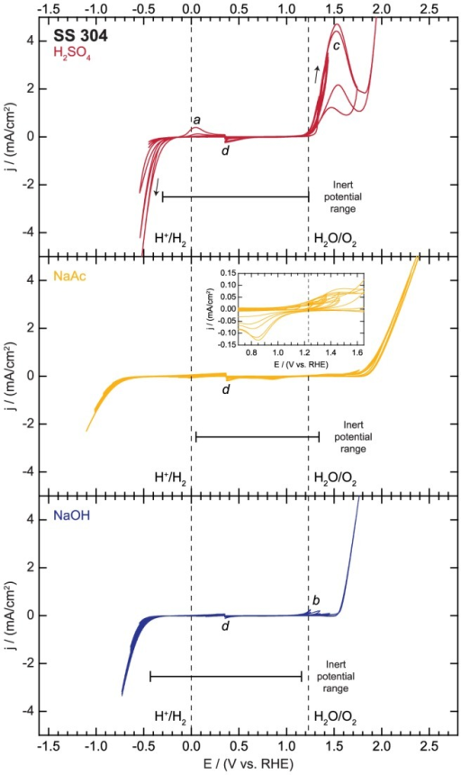 Electrochemical activity and inert potential range for stainless steel 304 (SS 304).