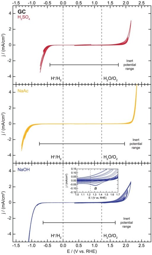 Electrochemical activity and inert potential range for glassy carbon (GC).
