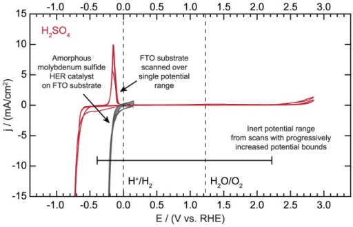 Fluorine-doped tin oxide (FTO) substrate scanned over a single potential range and hydrogen evolution catalyzed by amorphous molybdenum sulfide on FTO.