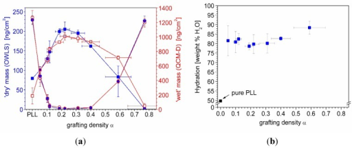(a) Comparison of 'dry' mass of adsorbed copolymer () and serum proteins () as obtained from OWLS measurements (see Figure 5(a)) and 'wet' mass of adsorbed copolymer () and serum proteins () as obtained from QCM-D measurements using Voigt modelling (see Figure 5(b)) for PLL-g-PMOXA graft copolymers of varying graft density. α = 0 corresponds to pure PLL. Copolymer and serum adsorbed masses were taken after rinsing with buffer after a stable value was reached; (b) Hydration in weight percent of water in the PLL-g-PMOXA adlayers calculated from the data in (a) according to Equation (4).