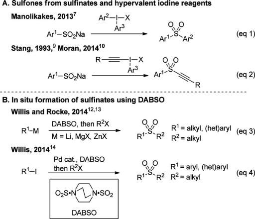 Recent Reports on Sulfone Synthesis