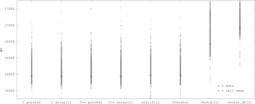 "Scatter plot of cell data and means vs. variants at –O3, ""big"" arrays (outliers not shown)."
