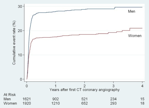 Cumulative rate of invasive coronary angiography by sex.