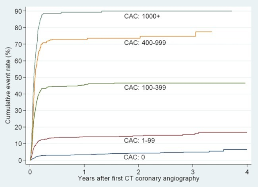 Cumulative rates of invasive coronary angiography by category of coronary artery calcium score (CAC).