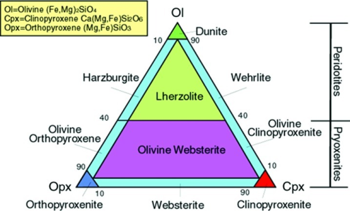 Classification of ultramafic rocks based on Le Maitre (2002).(Color graphics available at www.liebertonline.com/ast)