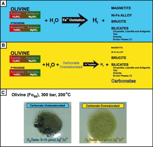 Generic geochemical pathway of (A) olivine and pyroxene serpentinization to produce H2 and a variety of silicates, oxides, and Ni-Fe alloys and in (B) carbonate-oversaturated solutions. The font size reflects the concentration/abundance of minerals/gases/aqueous species involved in the reactions. (C) Images of serpentinization experiments from Jones et al. (2010) and the resulting solids and H2 production rates. The dark color in the carbonate undersaturated experiment is the result of abundant magnetite, whereas very little magnetite is present in the carbonate-oversaturated serpentinization experiment. (Color graphics available at www.liebertonline.com/ast)