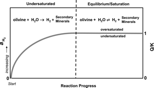 An idealized graphical representation is shown illustrating serpentinization and H2 production with regard to saturation/equilibrium and the activity (a) of H2 (left y axis) versus reaction progress (x axis). The saturation index [the reaction quotient (Q) divided by the equilibrium constant (K)] is shown on the right y axis. Note that the H2 concentration increases (directional arrow) with respect to reaction progress until equilibrium/saturation is achieved (equilibrium arrows). A key point is that H2 production will occur as long as the H2 concentrations are undersaturated (Q/K<1) with respect to equilibrium H2. Arguably, serpentinization systems are dominantly undersaturated with respect to equilibrium H2 (i.e., at disequilibrium).