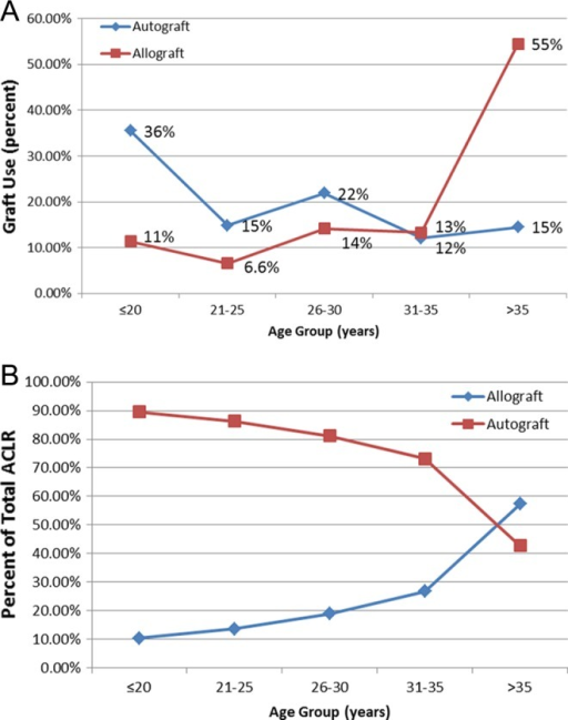 Graft selection based on patient age. (A) Distribution of total autograft and allograft use according to age. More than 50% of autograft cases are in patients <25 years, while more than 50% of allograft cases are in patients >35 years. (B) Percentage of total anterior cruciate ligament reconstructions (ACLRs) performed with autograft versus allograft based on patient age.