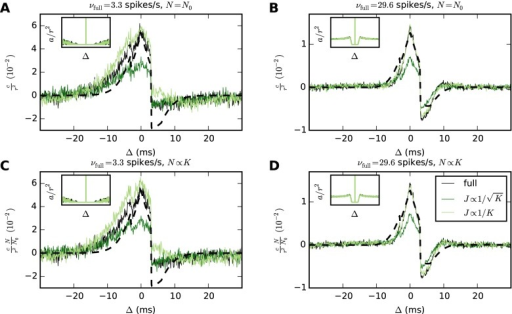 Scaling synaptic strengths as J ∝ 1/K can preserve correlations in networks with widely different firing rates.Results of simulations of a LIF network consisting of one excitatory and one inhibitory population (Table 2). Average cross-covariances are determined with a resolution of 0.1 ms and are shown for excitatory-inhibitory neuron pairs. Each network receives a balanced Poisson drive with excitatory and inhibitory rates both given by , where  is chosen to maintain the working point of the full-scale network. The synaptic strengths for the external drive are 0.1 mV and −0.1 mV for excitatory and inhibitory synapses, respectively. A DC drive with strength μext is similarly adjusted to maintain the full-scale working point. All networks are simulated for 100 s. For each population, cross-covariances are computed as averages over all neuron pairs across two disjoint groups of 𝓝 × 1000 neurons, where 𝓝 is the scaling factor for the number of neurons (a given pair has one neuron in each group). Autocovariances are computed as averages over 100 neurons in each population. A, B Reducing in-degrees K to 50% while the number of neurons N is held constant, J ∝ 1/K closely preserves both the size and the shape of the covariances, while  diminishes their size. C, D Reducing both N and K to 50%, covariance sizes scale with 1/N for J ∝ 1/K but with a different factor for . Dashed curves represent theoretical predictions. The insets show mean autocovariances for time lags Δ ∈ (−30, 30) ms.