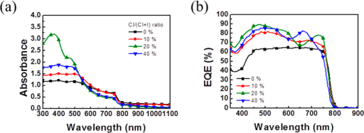 (a) The UV-vis light absorption spectra and (b) EQE spectra for the perovskite films as a function of chloride content.