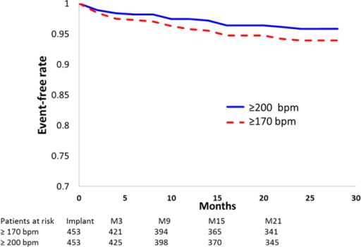 Kaplan-Meier analysis of rates of freedom from inappropriate shocks in the total population when measured using cut-off limits of ≥170 bpm and ≥200 bpm, respectively.Note that the two curves represent the same population of patients and not two different treatment arms.