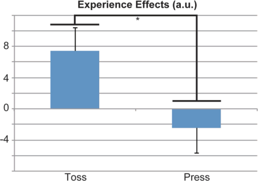 Experience effects of the enjoyment ratings.Experience effects are shown for the ball-toss run (Toss) and the button-press run (Press). Experience effects were calculated as (experience [high-frequency enjoyment – normal-frequency enjoyment] – expectation [high-frequency enjoyment – normal-frequency enjoyment]) for the two runs (ball-toss and button-press). Thus, experience effects ranged from −200 to 200. There was a significant difference between experience effects (p = 0.014; paired t-test). a.u., arbitrary units.