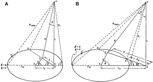 Solid angle subtended at points a over the interior or over the periphery of disk (); b outside disk boundary () (these figures are screenshots from Poxtan's paper; Paxton 1959)