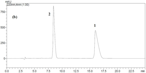 HPLC analysis of ustiloxins A and B in rice FSBs. (a) HPLC profile of the crude extract from rice FSBs at the early maturity stage. Arabic numerals 1 and 2 in the figure represent ustiloxins A and B, respectively; (b) HPLC profile of the standard ustiloxins B and A. The retention times of ustiloxins B and A were 8.4 and 16.0 min, respectively.