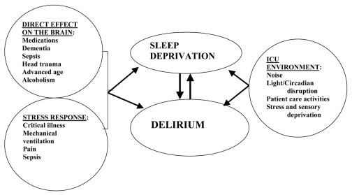sleep deprivation the factors leading to sleep depravation What are some risk factors for sleep deprivation  if sleep deprivation is chronic, this can lead to a host of other physical and mental health issues.