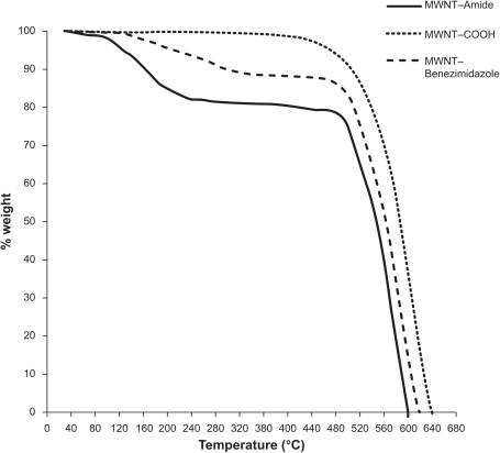 Thermal gravimetric analysis curves of modified multiwalled carbon nanotubes in air (10°C/min).