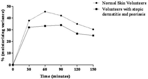 Moisturising variance after nanoemulsion treatment in volunteers with either normal skin or skin affected by atopic dermatitis or psoriasis.