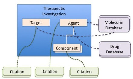 GIATE Therapeutic Investigation This figure shows the main elements of a Therapeutic Investigation: the Target and the Agent. Moreover, the Agent may contain one or more components. Each of the elements might be associated with one or more Citation modules and linked to external databases.