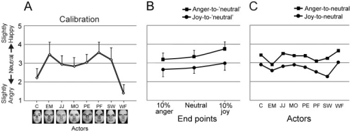 Results of Experiment 1.(A) Ratings on the 5-point scale (y-axis) for the neutral expressions of the eight actors (x-axis) in the calibration phase. Error bars indicate +1SD. (B) Ratings on the same scale for the expressions depicted on the last frame of the joy-to-'neutral' and anger-to-'neutral' videos. The sequences ended at 10% anger, neutral or 10% joy (x-axis). Error bars indicate 1SD. (C) Ratings for exclusively the neutral expressions at the end of the joy- and anger-videos for each of the eight actors to illustrate response consistency across actors.