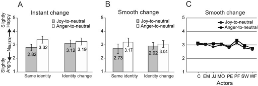 Results of Experiment 2.(A) Instant identity-change. Scores for the neutral expressions at the end of the joy-to-neutral and anger-to-neutral sequences in the same-identity and instant identity-change conditions. (B) Smooth identity-change. Same as in (A) but for the smooth identity-change condition. Error bars indicate ±1SD. (C) Ratings for each of the eight actors in the smooth identity-change condition to illustrate the response consistency across actors.