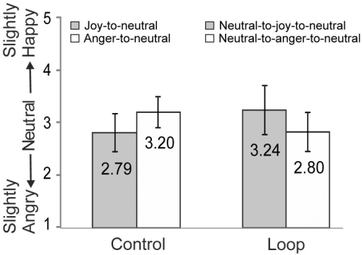 Results of Experiment 3. Ratings of the neutral expressions at the end of the video-sequences in the Control and Loop conditions.Error bars indicate ±1SD.