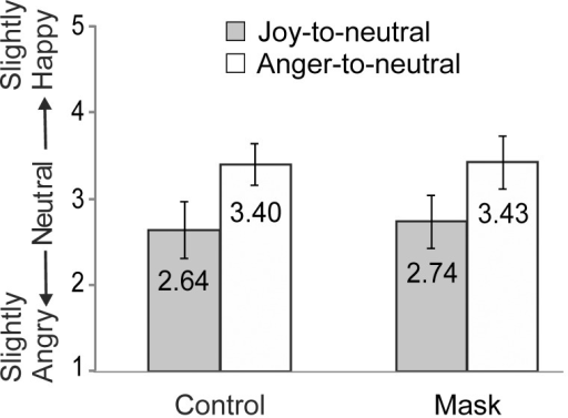 Results of Experiment 4.Mean scores for the neutral expressions at the end of the Joy-to-neutral and Anger-to-neutral video-clips without an inserted mask (control) and with (mask). Error bars indicate ±1SD.