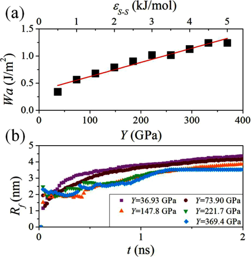 (a) The relationship between the work of adhesion Wa and the Young's modulus Y in the ordinary range of FCC LJ solids.The red line is a linear fit of the MD results. (b) Evolution of Rf with respect to t for different Y.