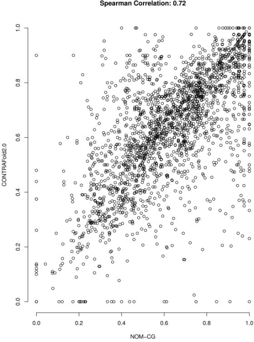 Scatter plot of F-measures of NOM-CG and CONTRAfold 2.0. Correlation between the F-measure achieved by NOM-CG and CONTRAfold 2.0 on the RNAs from the S-STRAND2 dataset. The mean F-measures of these algorithms are not significantly different, but prediction accuracy on individual RNAs is only weakly correlated.
