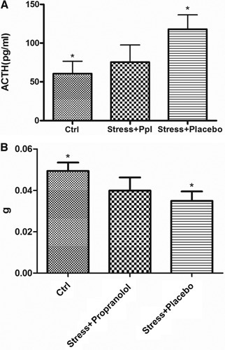 Measurements of ACTH levels and weight of thymus in stressed mice. Measurements of ACTH levels on peripheral blood sera obtained from control and stressed animals (n= 10) revealed that the levels of ACTH in stressed+placebo mice are increased respect to control mice P < 0.05 data are represented as the mean ± S.E. (n= 10). On the contrary, in stressed+placebo mice the weight of thymus is lower than the control mice and propranolol-treated mice. Data are represented as the mean ± S.E.; P < 0.05 (n= 10). Ppl: propranolol; ACTH: adrenocorticotropic hormone.