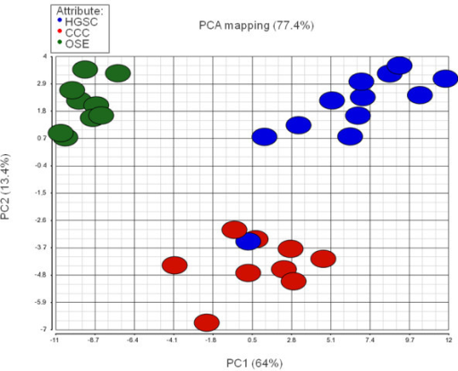 Principal component analysis (PCA). A two-dimensional PCA of 78 miRNAs found to be differentially expressed following ANOVA and application of FDR < 0.01% based on global miRNA expression analyses in 12 high-grade serous ovarian carcinomas (HGSC; blue), 9 clear cell ovarian carcinomas (CCC; red) and 9 ovarian surface epithelium (OSE; green).