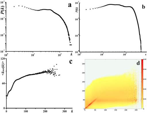 The topological characteristics of the social contact network.(a) log-log plot of the degree distribution. (b) log-log plot of the vertex strength distribution. (c)  distribution. (d) heat map of .