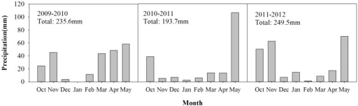 Monthly and total precipitation during the 2009–2012 wheat growing seasons.Monthly precipitation of wheat growing seasons in 2009–2010, 2010–2011, 2011–2012 in Shaanxi, Yangling.