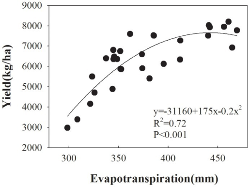 Relationship between wheat evapotranspiration (ET) (mm) and grain yield (Y) (kg/ha) for winter wheat in northwest China.The relationship between ET and yield is shown by the equation.