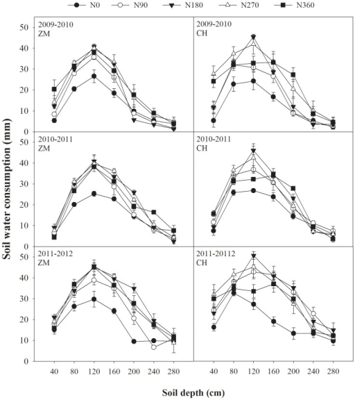 Wheat evapotranspiration (ET) (mm) of two cultivars in different soil layers and different nitrogen (N) treatments in three years.Water ET trends as soil depth increased with influence of N fertilizer for two cultivars in three years. Standard error bars are also shown.